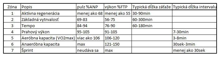 Tréningové zóny podľa pulzovej frekvencie apodla výkonu - www.cyklosvet.sk